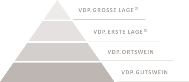 Die VDP.Klassifikation